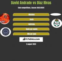 David Andrade vs Diaz Rivas h2h player stats