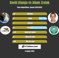 David Atanga vs Adam Zrelak h2h player stats
