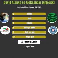 David Atanga vs Aleksandar Ignjovski h2h player stats