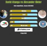 David Atanga vs Alexander Bieler h2h player stats