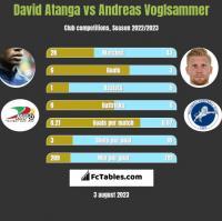 David Atanga vs Andreas Voglsammer h2h player stats