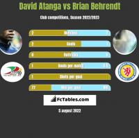 David Atanga vs Brian Behrendt h2h player stats