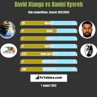 David Atanga vs Daniel Kyereh h2h player stats