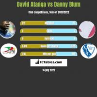 David Atanga vs Danny Blum h2h player stats