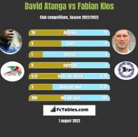 David Atanga vs Fabian Klos h2h player stats