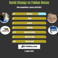 David Atanga vs Fabian Reese h2h player stats