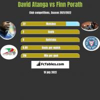 David Atanga vs Finn Porath h2h player stats