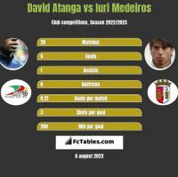 David Atanga vs Iuri Medeiros h2h player stats