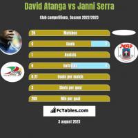 David Atanga vs Janni Serra h2h player stats