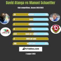 David Atanga vs Manuel Schaeffler h2h player stats