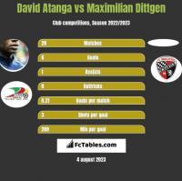 David Atanga vs Maximilian Dittgen h2h player stats