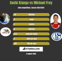 David Atanga vs Michael Frey h2h player stats