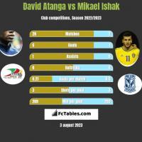 David Atanga vs Mikael Ishak h2h player stats