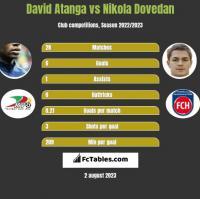 David Atanga vs Nikola Dovedan h2h player stats
