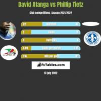 David Atanga vs Phillip Tietz h2h player stats