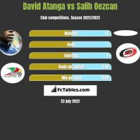 David Atanga vs Salih Oezcan h2h player stats