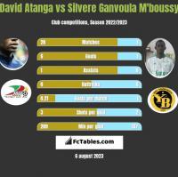 David Atanga vs Silvere Ganvoula M'boussy h2h player stats