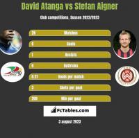 David Atanga vs Stefan Aigner h2h player stats