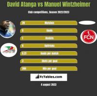 David Atanga vs Manuel Wintzheimer h2h player stats