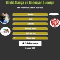 David Atanga vs Anderson Lucoqui h2h player stats