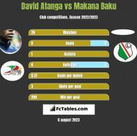 David Atanga vs Makana Baku h2h player stats