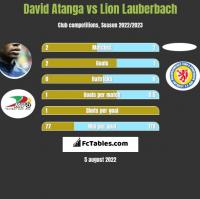 David Atanga vs Lion Lauberbach h2h player stats
