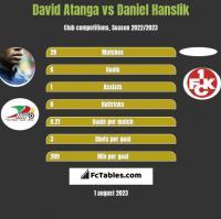 David Atanga vs Daniel Hanslik h2h player stats