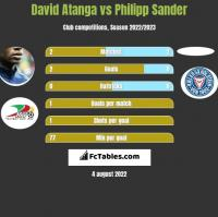 David Atanga vs Philipp Sander h2h player stats