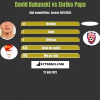David Babunski vs Enriko Papa h2h player stats
