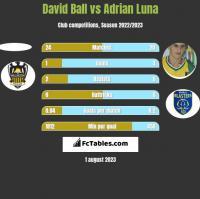 David Ball vs Adrian Luna h2h player stats