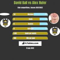 David Ball vs Alex Rufer h2h player stats