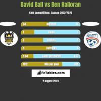 David Ball vs Ben Halloran h2h player stats