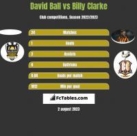 David Ball vs Billy Clarke h2h player stats