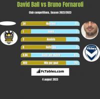 David Ball vs Bruno Fornaroli h2h player stats