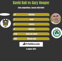 David Ball vs Gary Hooper h2h player stats