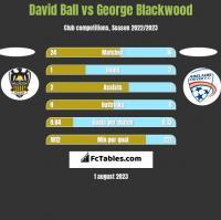 David Ball vs George Blackwood h2h player stats
