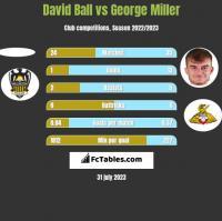 David Ball vs George Miller h2h player stats