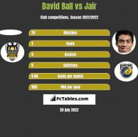 David Ball vs Jair h2h player stats
