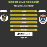 David Ball vs Jaushua Sotirio h2h player stats