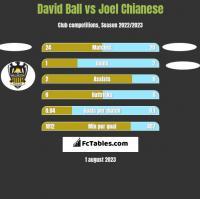 David Ball vs Joel Chianese h2h player stats