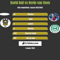 David Ball vs Kevin van Veen h2h player stats