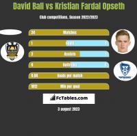 David Ball vs Kristian Fardal Opseth h2h player stats