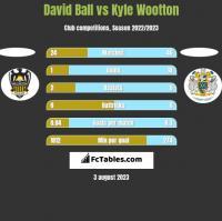 David Ball vs Kyle Wootton h2h player stats
