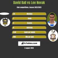 David Ball vs Lee Novak h2h player stats