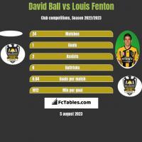 David Ball vs Louis Fenton h2h player stats