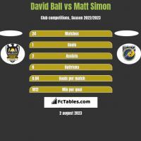 David Ball vs Matt Simon h2h player stats