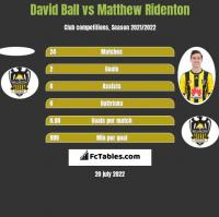 David Ball vs Matthew Ridenton h2h player stats