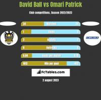 David Ball vs Omari Patrick h2h player stats