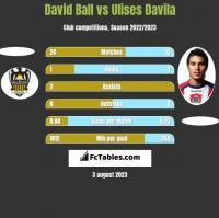 David Ball vs Ulises Davila h2h player stats