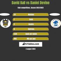 David Ball vs Daniel Devine h2h player stats